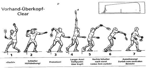 Badminton Hoher Aufschlag
